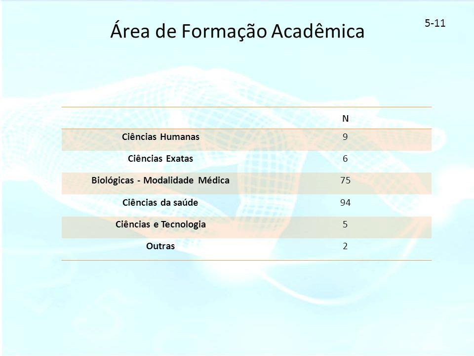Área de Formação Acadêmica 5-11 N Ciências Humanas9 Ciências Exatas6 Biológicas - Modalidade Médica75 Ciências da saúde94 Ciências e Tecnologia5 Outra