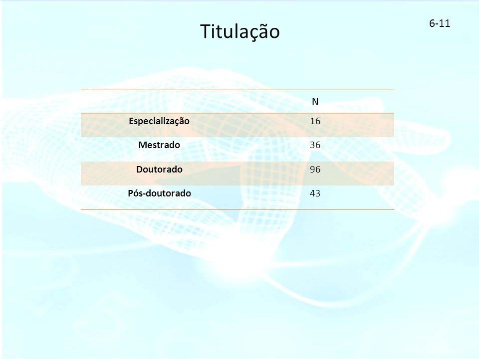 Titulação 6-11 N Especialização16 Mestrado36 Doutorado96 Pós-doutorado43