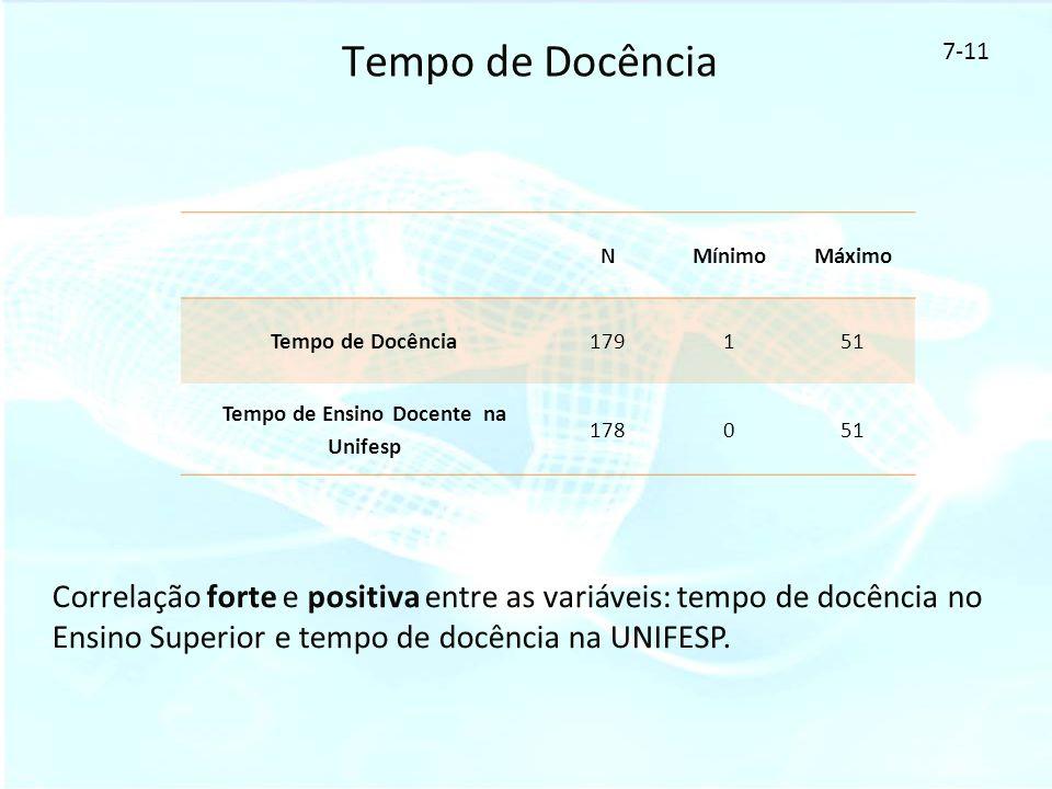 Tempo de Docência Correlação forte e positiva entre as variáveis: tempo de docência no Ensino Superior e tempo de docência na UNIFESP. 7-11 NMínimoMáx