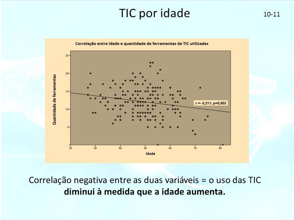 TIC por idade Correlação negativa entre as duas variáveis = o uso das TIC diminui à medida que a idade aumenta. 10-11