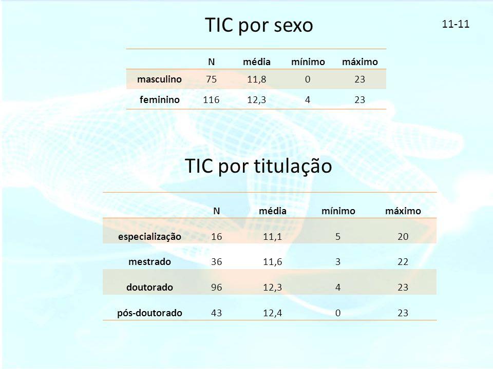 TIC por sexo TIC por titulação 11-11 Nmédiamínimomáximo masculino7511,8023 feminino11612,3423 Nmédiamínimomáximo especialização1611,1520 mestrado3611,