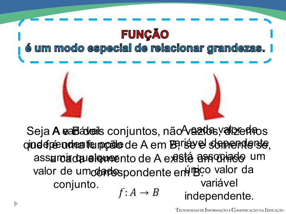 A cada valor da variável dependente está associado um único valor da variável independente.
