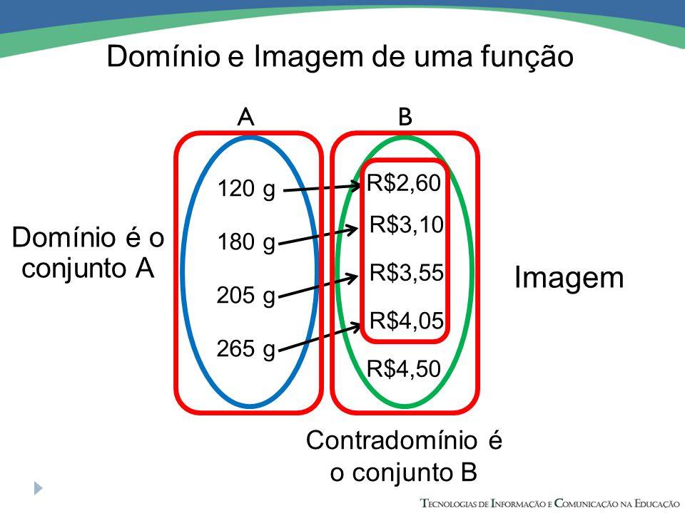 AB 120 g 180 g 205 g 265 g R$2,60 R$3,10 R$3,55 R$4,05 R$4,50 Domínio é o conjunto A Imagem Contradomínio é o conjunto B Domínio e Imagem de uma função
