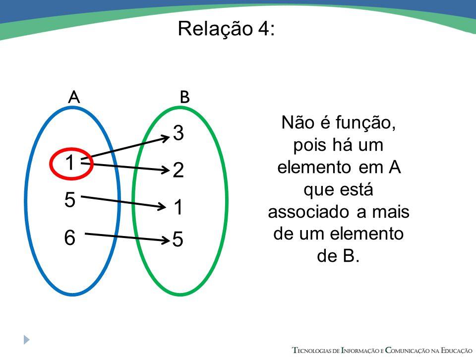 AB 1 5 6 3 2 1 5 Não é função, pois há um elemento em A que está associado a mais de um elemento de B.