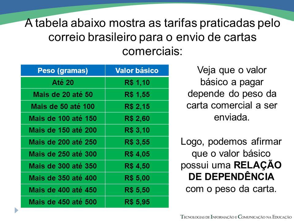 A tabela abaixo mostra as tarifas praticadas pelo correio brasileiro para o envio de cartas comerciais: Peso (gramas)Valor básico Até 20R$ 1,10 Mais de 20 até 50R$ 1,55 Mais de 50 até 100R$ 2,15 Mais de 100 até 150R$ 2,60 Mais de 150 até 200R$ 3,10 Mais de 200 até 250R$ 3,55 Mais de 250 até 300R$ 4,05 Mais de 300 até 350R$ 4,50 Mais de 350 até 400R$ 5,00 Mais de 400 até 450R$ 5,50 Mais de 450 até 500R$ 5,95 Veja que o valor básico a pagar depende do peso da carta comercial a ser enviada.