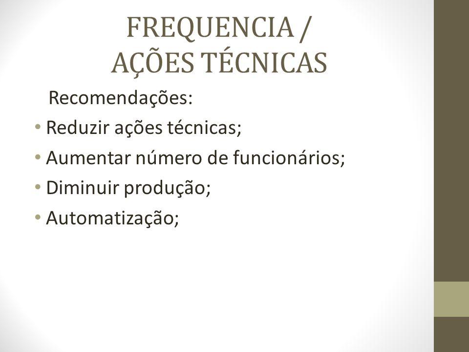 FREQUENCIA / AÇÕES TÉCNICAS Recomendações: Reduzir ações técnicas; Aumentar número de funcionários; Diminuir produção; Automatização;