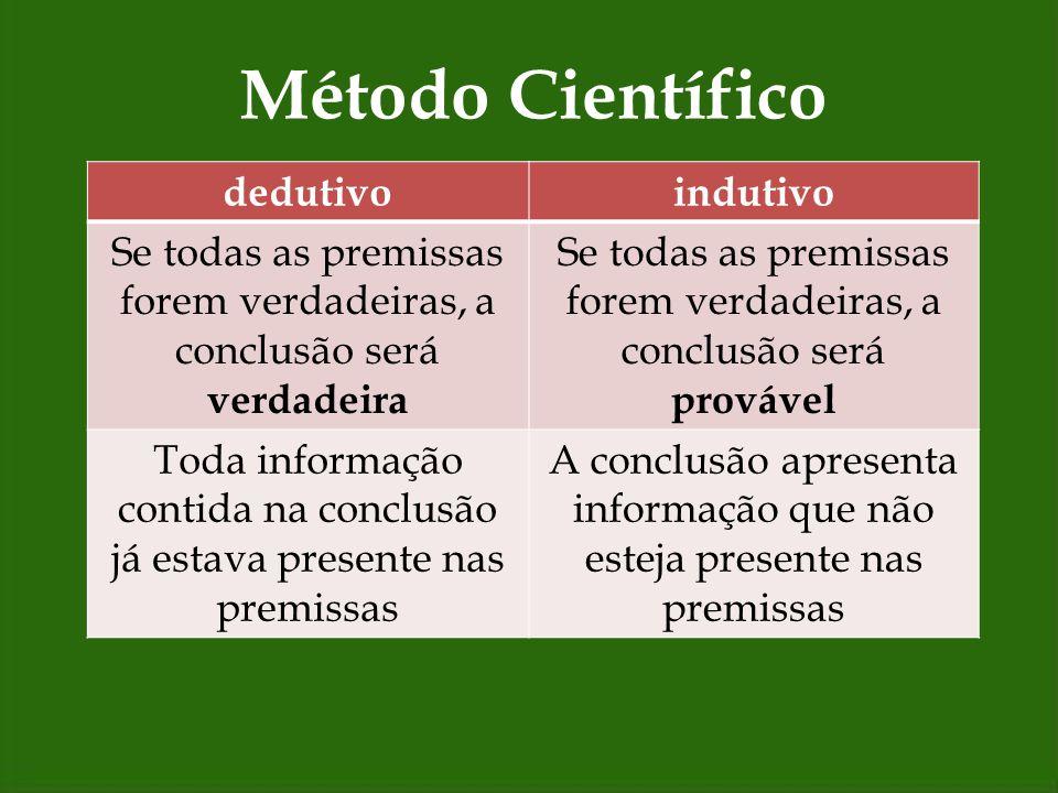 Método Científico dedutivoindutivo Se todas as premissas forem verdadeiras, a conclusão será verdadeira Se todas as premissas forem verdadeiras, a con