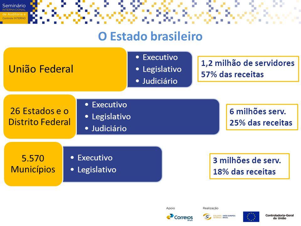 O Estado brasileiro Executivo Legislativo Judiciário União Federal Executivo Legislativo Judiciário 26 Estados e o Distrito Federal Executivo Legislat