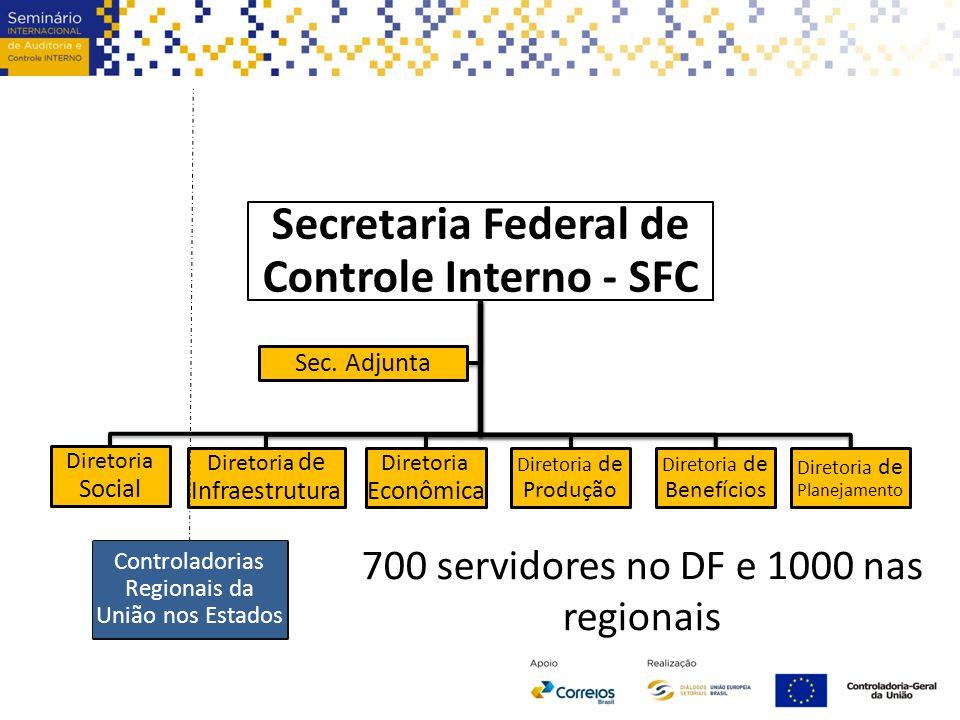 Secretaria Federal de Controle Interno - SFC Diretoria Social Diretoria de Infraestrutura Diretoria Econômica Diretoria de Produção Diretoria de Benef