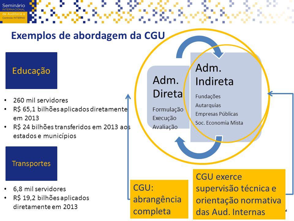 Exemplos de abordagem da CGU Educação Transportes 260 mil servidores R$ 65,1 bilhões aplicados diretamente em 2013 R$ 24 bilhões transferidos em 2013