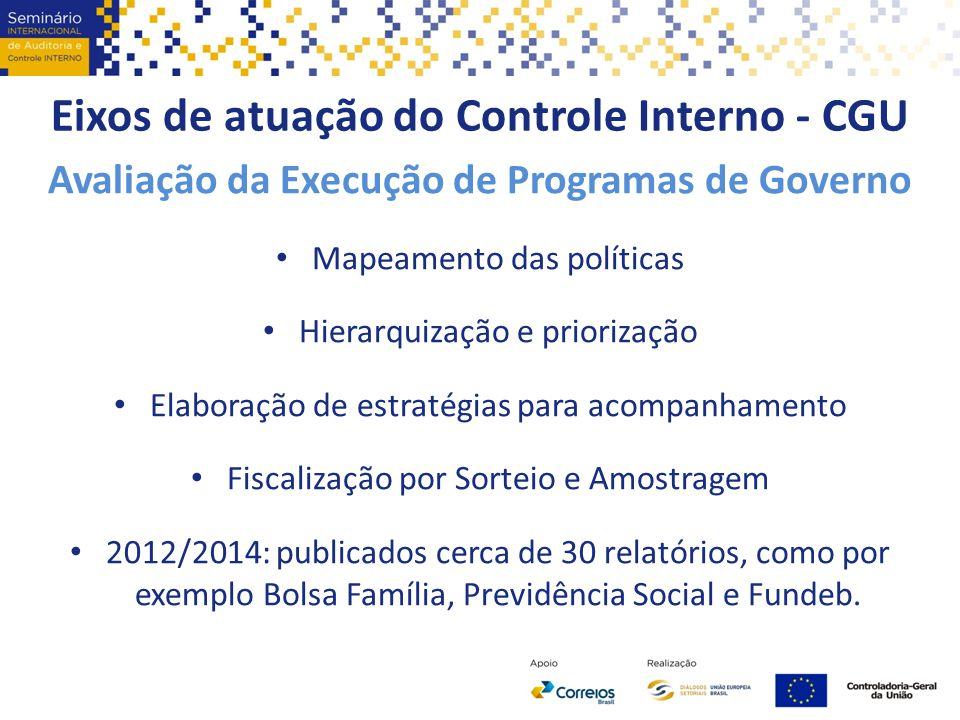 Eixos de atuação do Controle Interno - CGU Avaliação da Execução de Programas de Governo Mapeamento das políticas Hierarquização e priorização Elabora