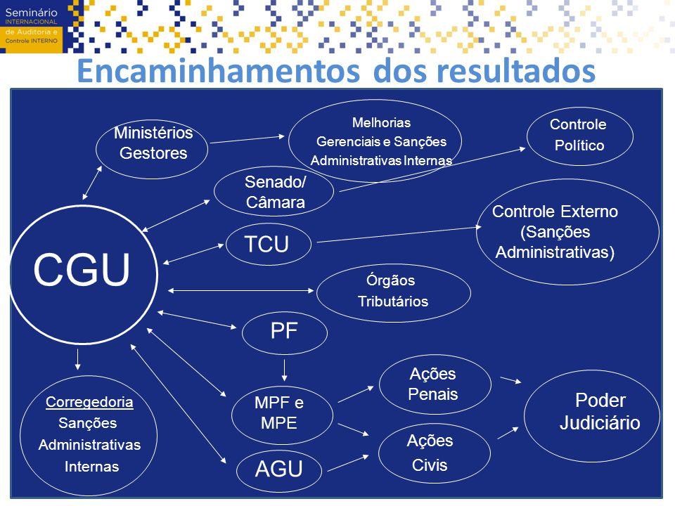 Encaminhamentos dos resultados Poder Judiciário Ações Civis Controle Externo (Sanções Administrativas) AGU MPF e MPE TCU Senado/ Câmara Ações Penais P