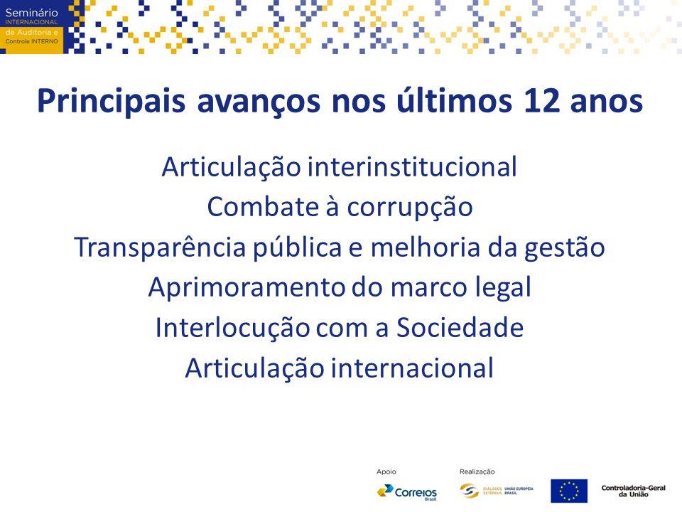 Principais avanços nos últimos 12 anos Articulação interinstitucional Combate à corrupção Transparência pública e melhoria da gestão Aprimoramento do