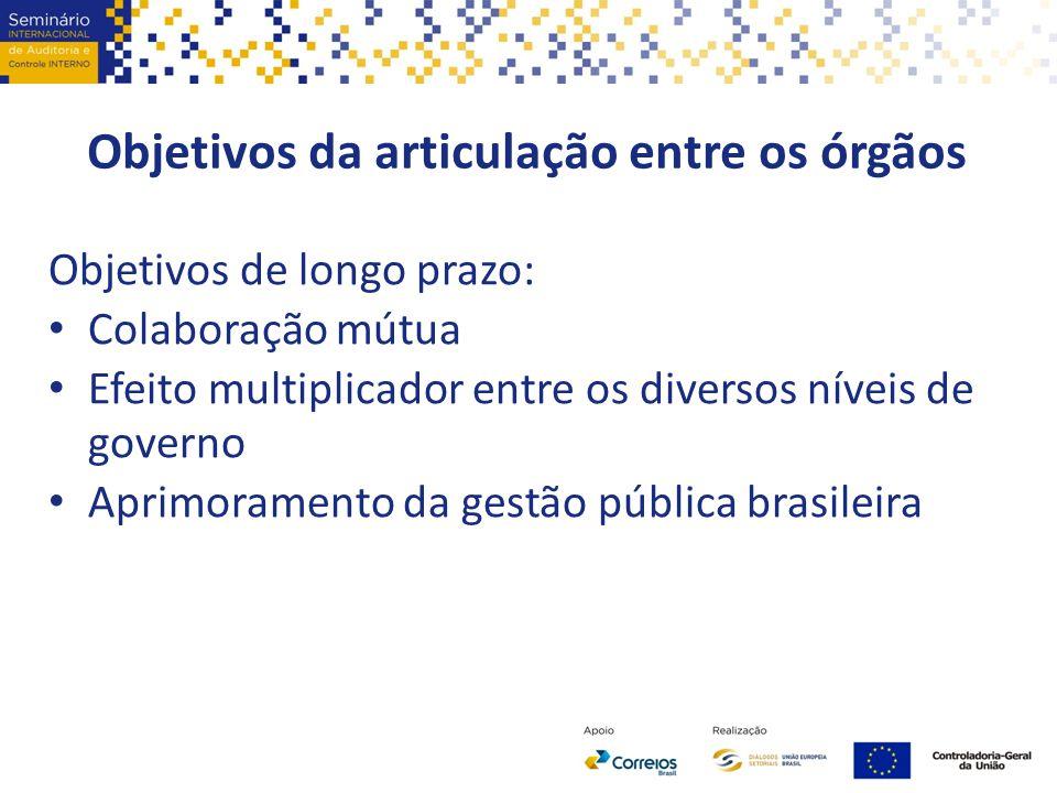 Objetivos da articulação entre os órgãos Objetivos de longo prazo: Colaboração mútua Efeito multiplicador entre os diversos níveis de governo Aprimora