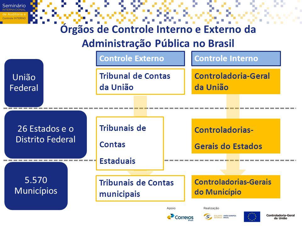 Órgãos de Controle Interno e Externo da Administração Pública no Brasil União Federal 26 Estados e o Distrito Federal 5.570 Municípios Controladoria-G