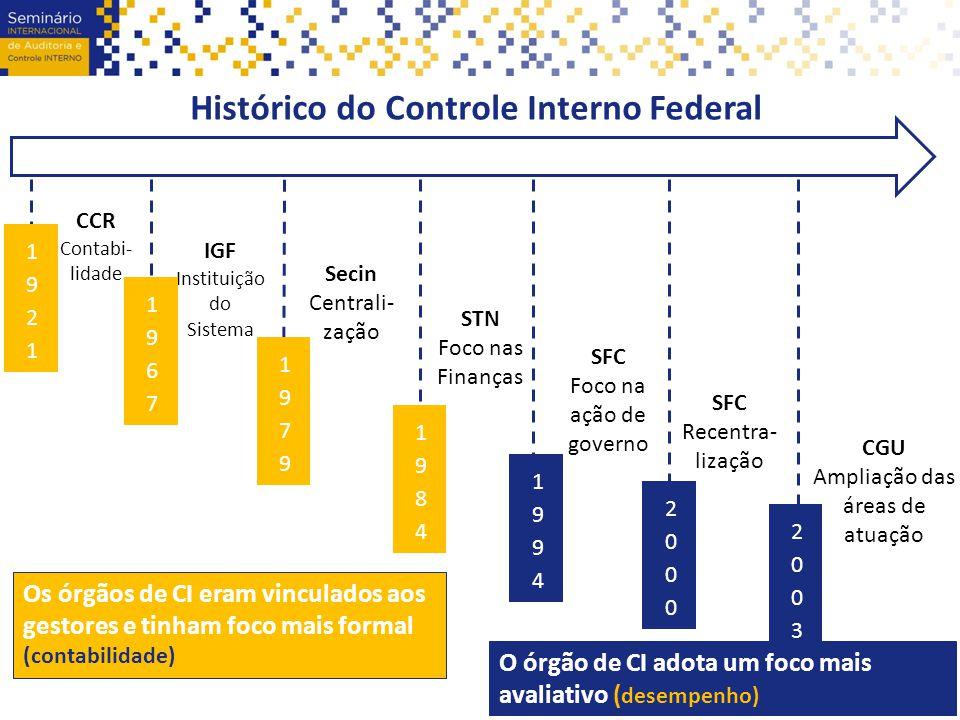 Histórico do Controle Interno Federal SFC Foco na ação de governo SFC Recentra- lização CGU Ampliação das áreas de atuação IGF Instituição do Sistema