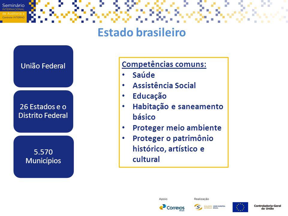Estado brasileiro União Federal 26 Estados e o Distrito Federal 5.570 Municípios Competências comuns: Saúde Assistência Social Educação Habitação e sa
