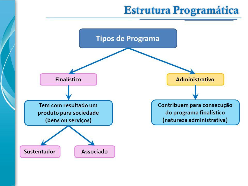 Tipos de Programa FinalísticoAdministrativo Tem com resultado um produto para sociedade (bens ou serviços) Contribuem para consecução do programa fina