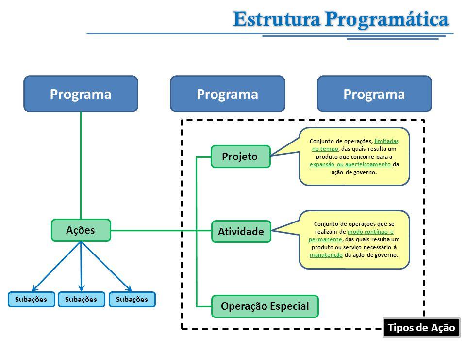Programa Projeto Operação Especial Atividade Ações Subações Conjunto de operações, limitadas no tempo, das quais resulta um produto que concorre para