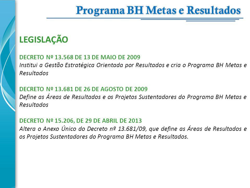 LEGISLAÇÃO DECRETO Nº 13.568 DE 13 DE MAIO DE 2009 Institui a Gestão Estratégica Orientada por Resultados e cria o Programa BH Metas e Resultados DECR