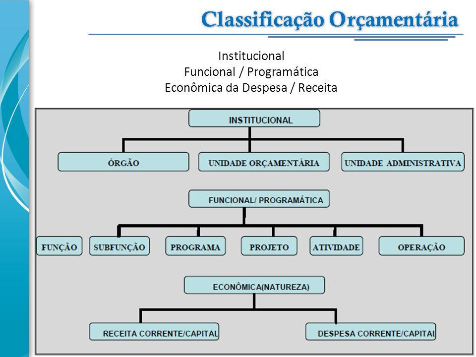 Institucional Funcional / Programática Econômica da Despesa / Receita