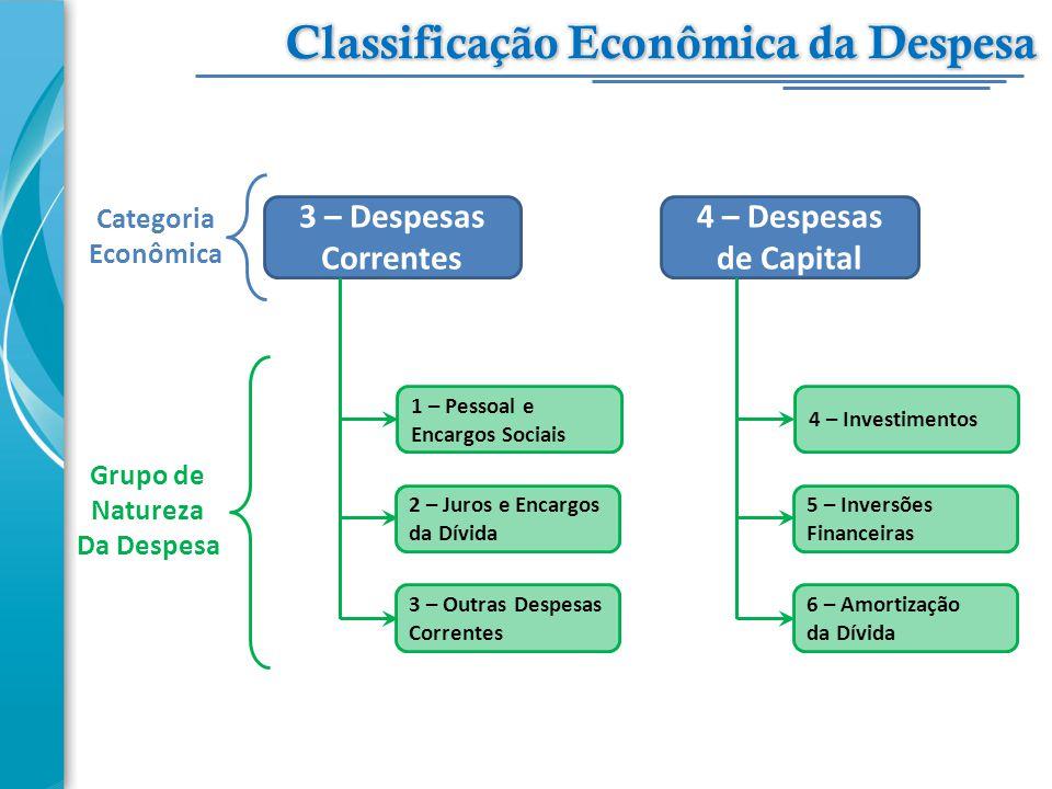 3 – Despesas Correntes 1 – Pessoal e Encargos Sociais 2 – Juros e Encargos da Dívida 3 – Outras Despesas Correntes 4 – Despesas de Capital 4 – Investi