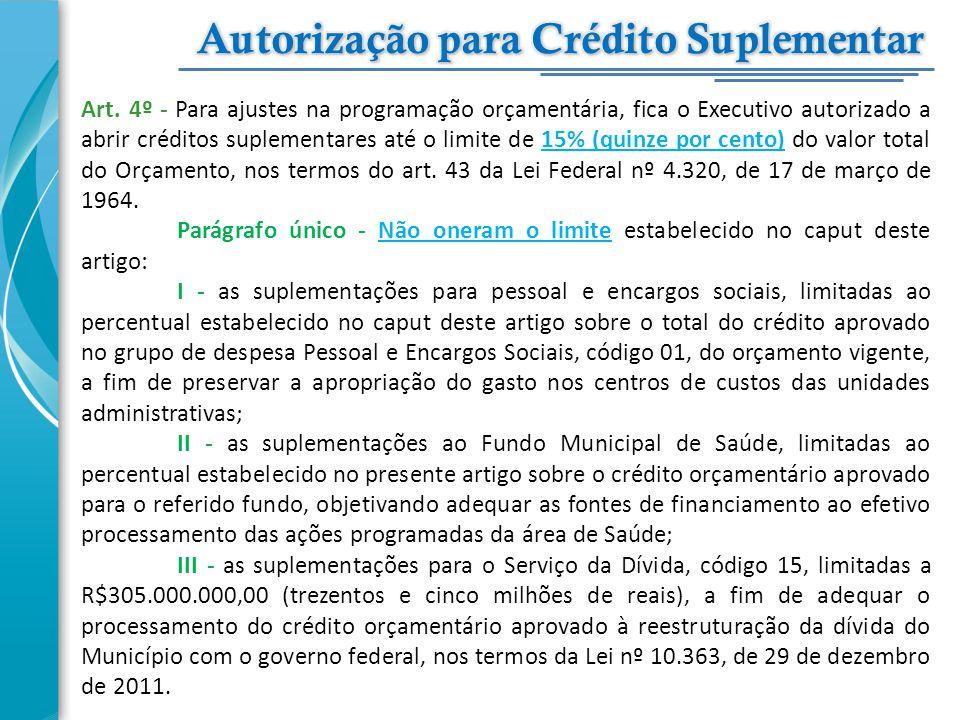 Art. 4º - Para ajustes na programação orçamentária, fica o Executivo autorizado a abrir créditos suplementares até o limite de 15% (quinze por cento)