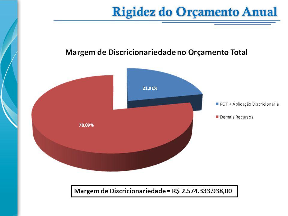 Margem de Discricionariedade = R$ 2.574.333.938,00