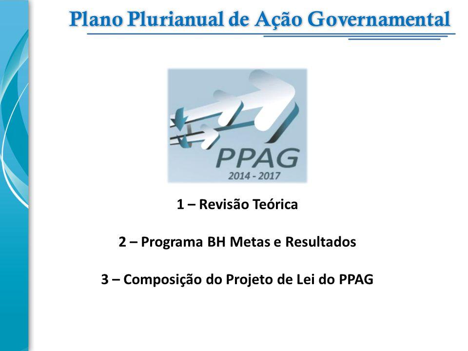 1 – Revisão Teórica 2 – Programa BH Metas e Resultados 3 – Composição do Projeto de Lei do PPAG