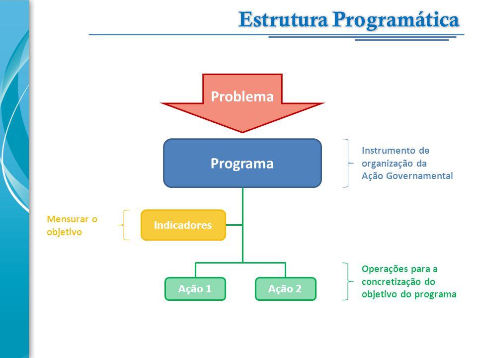 Problema Programa Ação 1Ação 2 Indicadores Instrumento de organização da Ação Governamental Operações para a concretização do objetivo do programa Men