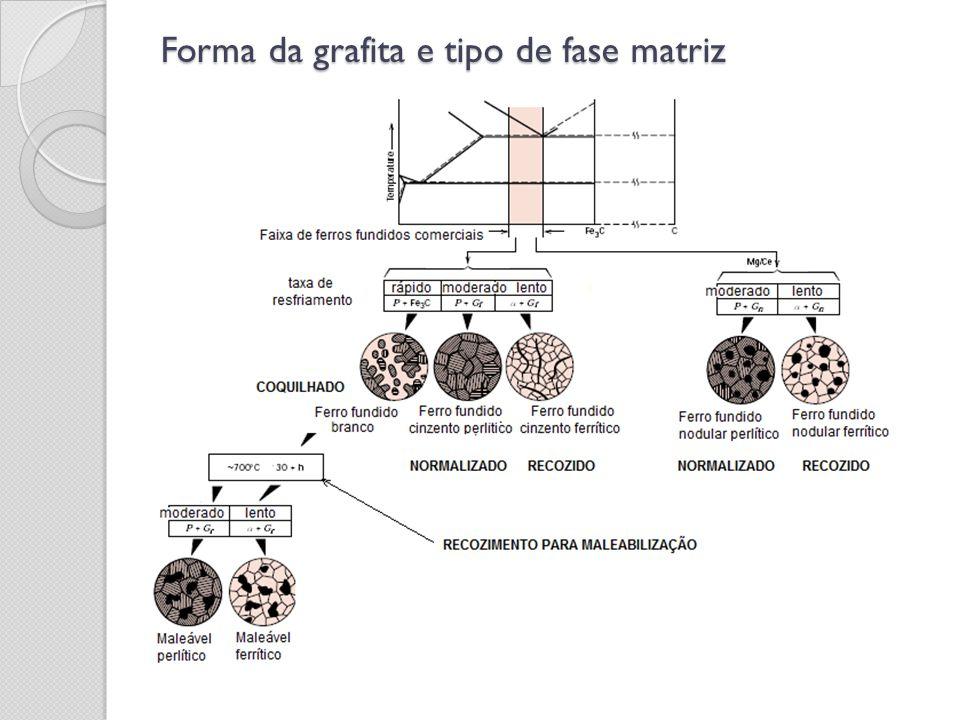Classificação quanto à resistência à tração Ferro fundido cinzento Os ferros fundidos cinzentos são classificados pela norma NBR 6589, de acordo com seus limites de resistência à tração.