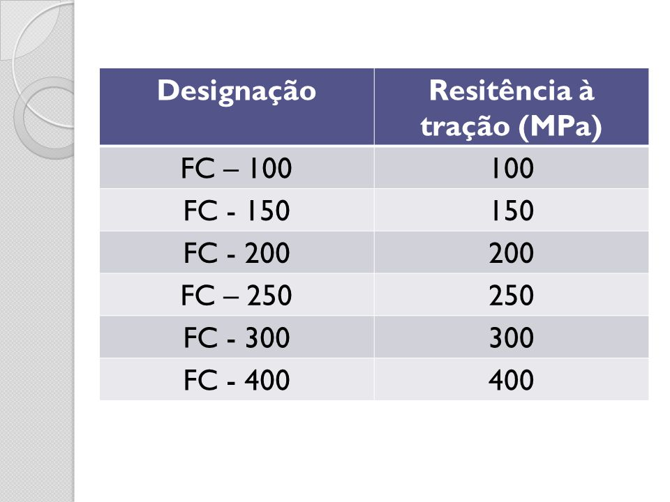 DesignaçãoResitência à tração (MPa) FC – 100100 FC - 150150 FC - 200200 FC – 250250 FC - 300300 FC - 400400