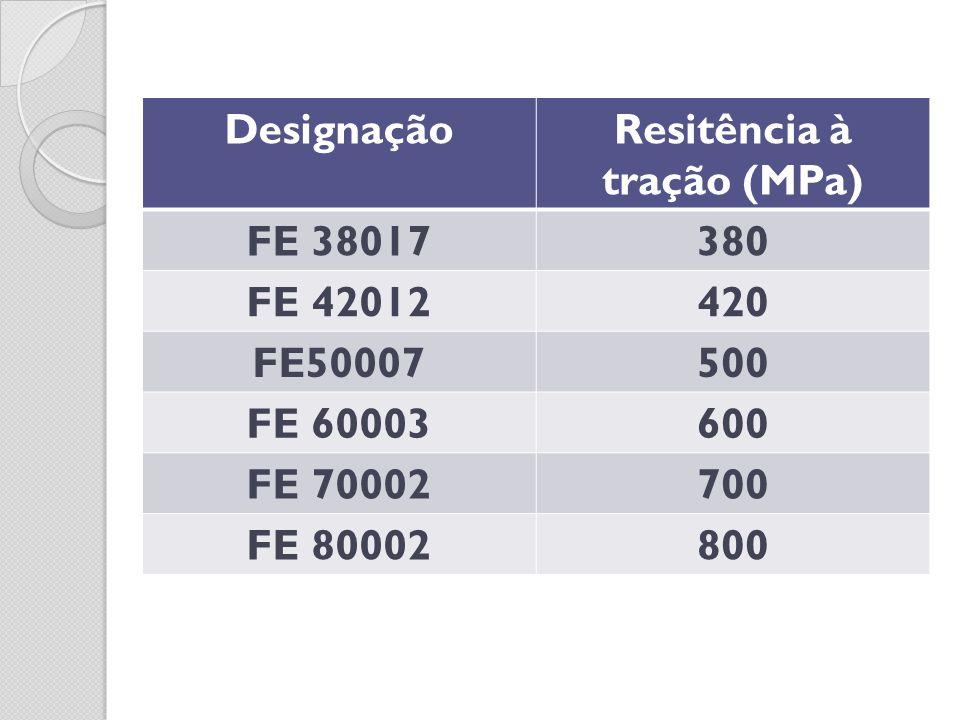 DesignaçãoResitência à tração (MPa) FE 38017380 FE 42012420 FE50007500 FE 60003600 FE 70002700 FE 80002800