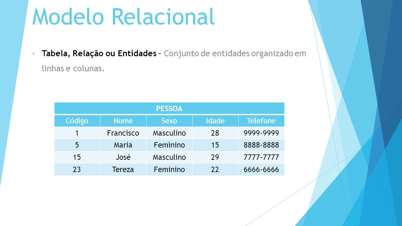 Modelo Relacional Tabela, Relação ou Entidades – Conjunto de entidades organizado em linhas e colunas.