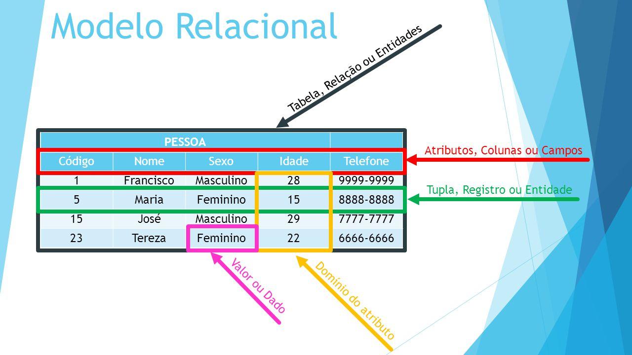 PESSOA CódigoNomeSexoIdadeTelefone 1FranciscoMasculino289999-9999 5MariaFeminino158888-8888 15JoséMasculino297777-7777 23TerezaFeminino226666-6666 Atributos, Colunas ou Campos Tupla, Registro ou Entidade Tabela, Relação ou Entidades Domínio do atributo Valor ou Dado Modelo Relacional