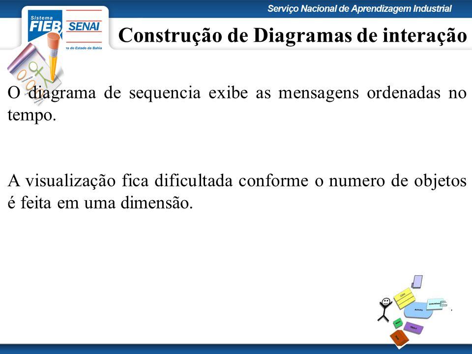 Construção de Diagramas de interação O diagrama de sequencia exibe as mensagens ordenadas no tempo. A visualização fica dificultada conforme o numero