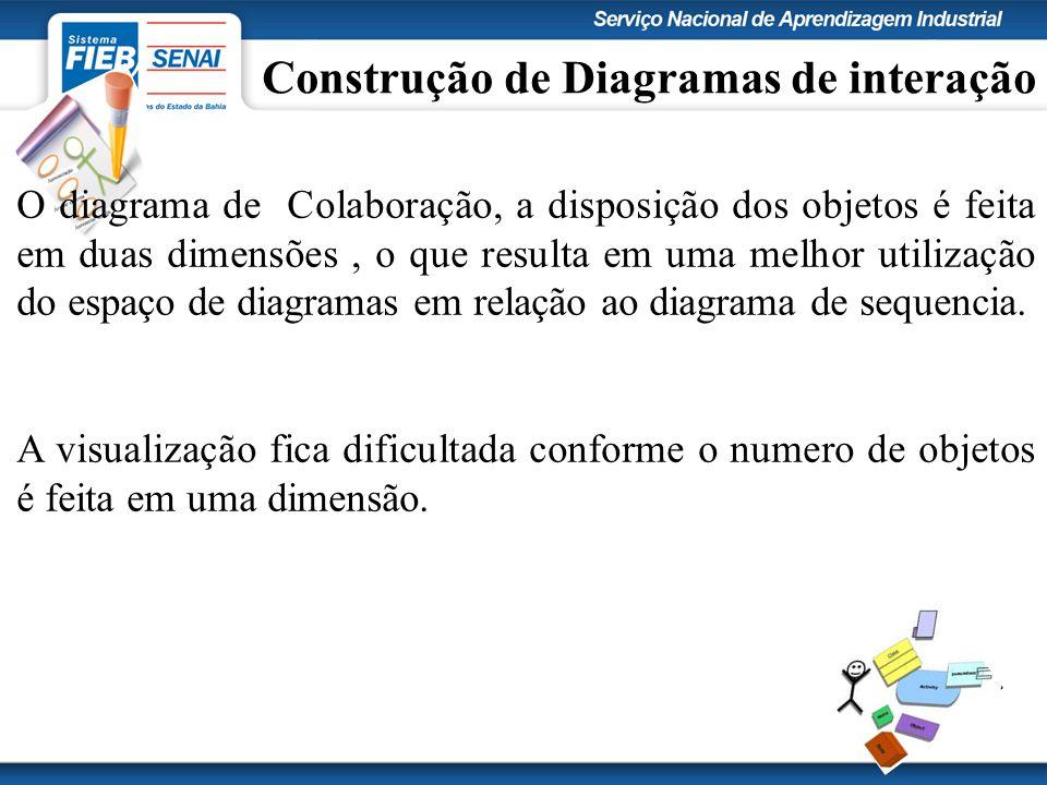 Construção de Diagramas de interação O diagrama de Colaboração, a disposição dos objetos é feita em duas dimensões, o que resulta em uma melhor utilização do espaço de diagramas em relação ao diagrama de sequencia.