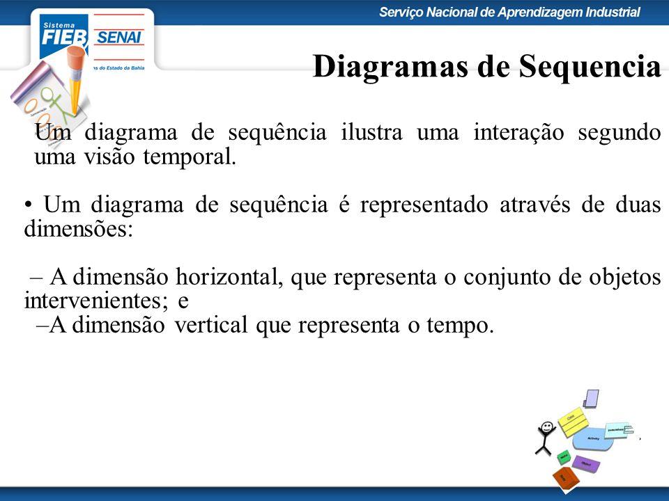 Diagramas de Sequencia Um diagrama de sequência ilustra uma interação segundo uma visão temporal. Um diagrama de sequência é representado através de d