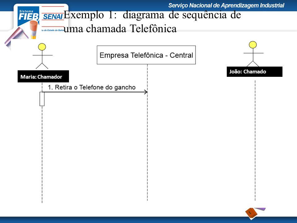 Exemplo 1: diagrama de sequência de uma chamada Telefônica Maria: Chamador João: Chamado
