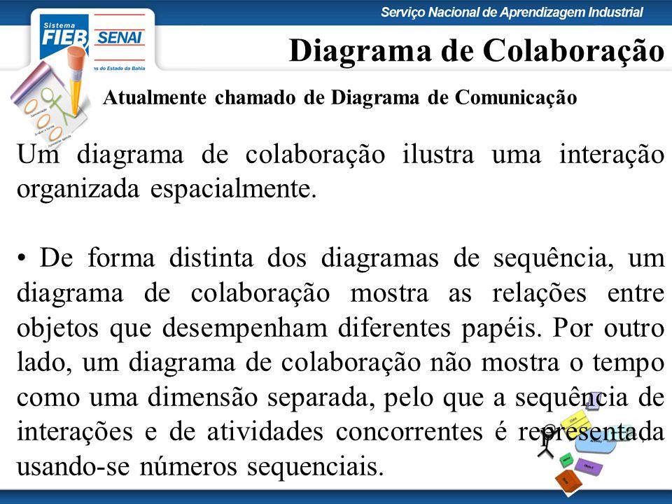 Diagrama de Colaboração Atualmente chamado de Diagrama de Comunicação Um diagrama de colaboração ilustra uma interação organizada espacialmente.