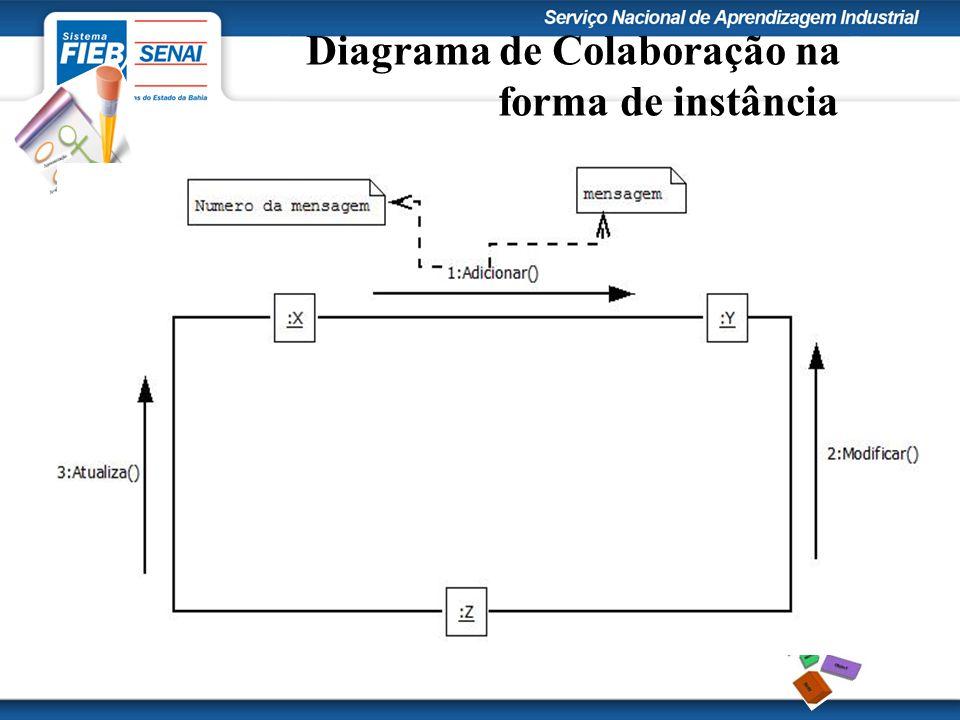 Diagrama de Colaboração na forma de instância