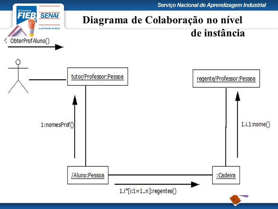 Diagrama de Colaboração no nível de instância