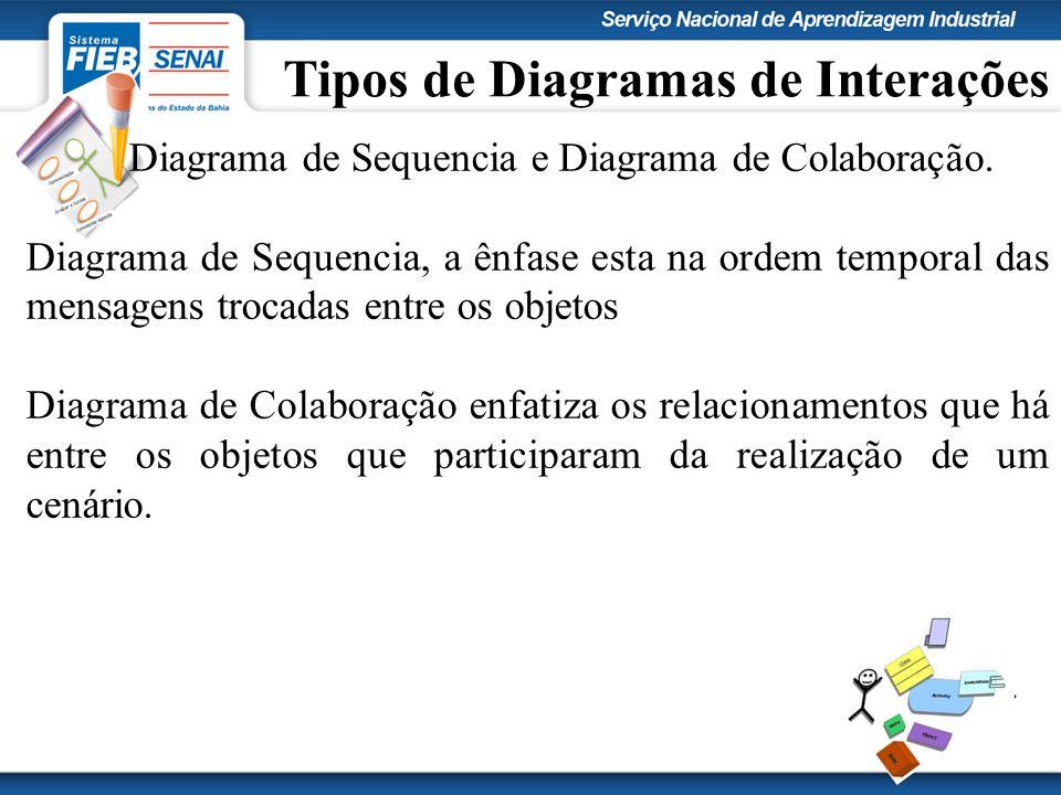 Tipos de Diagramas de Interações Diagrama de Sequencia e Diagrama de Colaboração. Diagrama de Sequencia, a ênfase esta na ordem temporal das mensagens