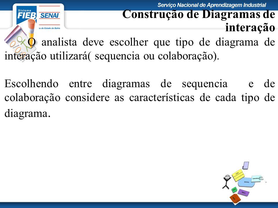 Construção de Diagramas de interação O analista deve escolher que tipo de diagrama de interação utilizará( sequencia ou colaboração). Escolhendo entre