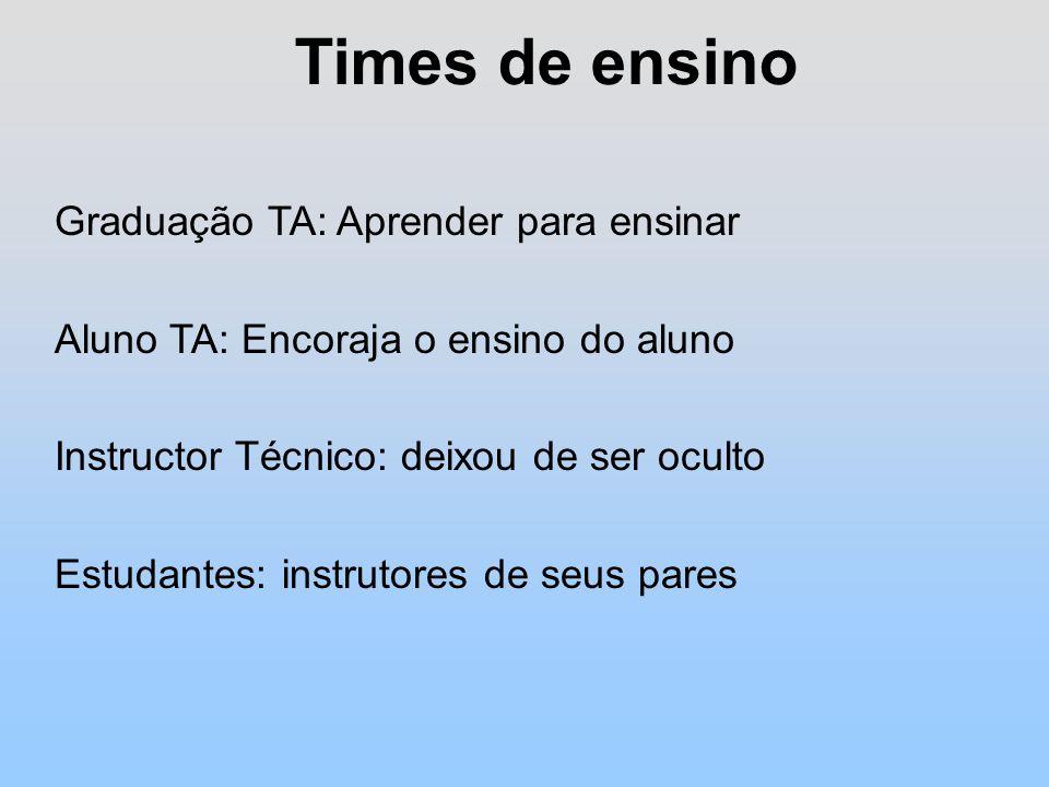 Times de ensino Graduação TA: Aprender para ensinar Aluno TA: Encoraja o ensino do aluno Instructor Técnico: deixou de ser oculto Estudantes: instrutores de seus pares