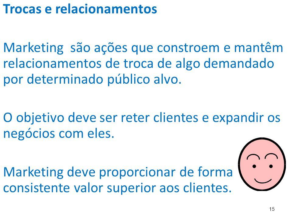 15 Trocas e relacionamentos Marketing são ações que constroem e mantêm relacionamentos de troca de algo demandado por determinado público alvo.