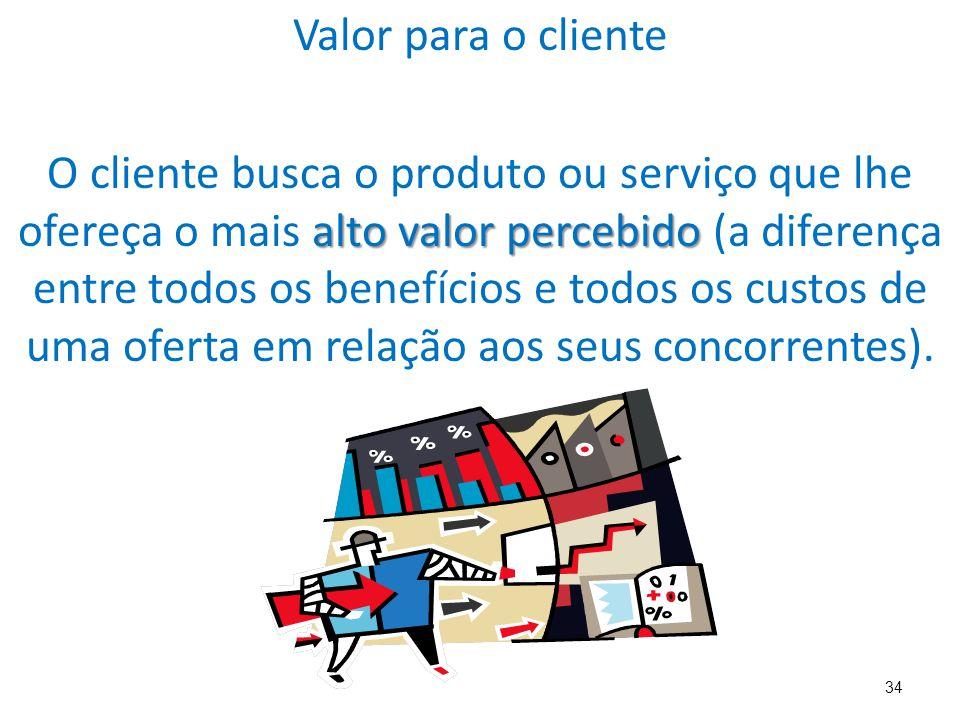34 Valor para o cliente alto valor percebido O cliente busca o produto ou serviço que lhe ofereça o mais alto valor percebido (a diferença entre todos os benefícios e todos os custos de uma oferta em relação aos seus concorrentes).