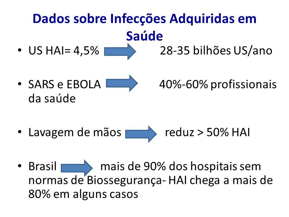 Dados sobre Infecções Adquiridas em Saúde US HAI= 4,5% 28-35 bilhões US/ano SARS e EBOLA 40%-60% profissionais da saúde Lavagem de mãos reduz > 50% HA