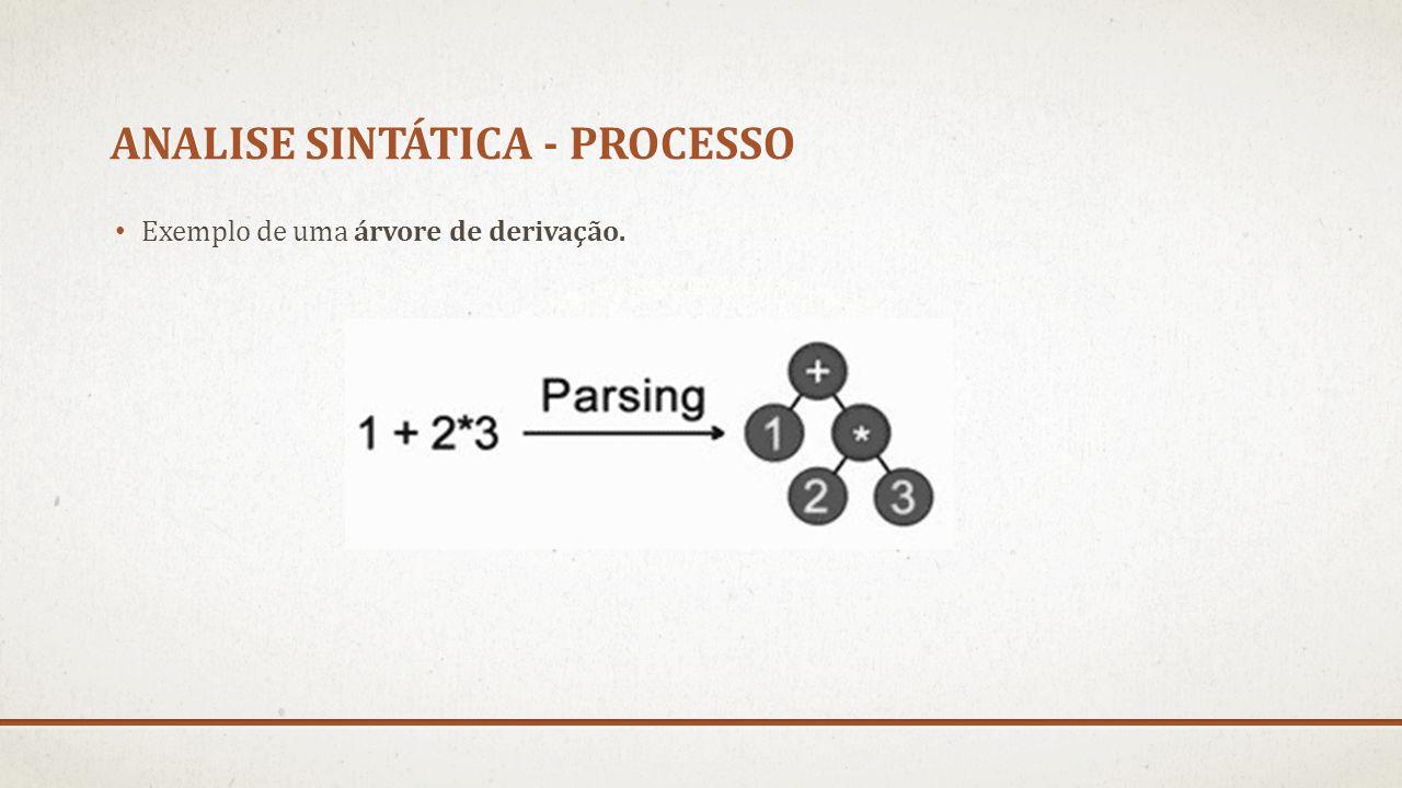 ANALISE SINTÁTICA - PROCESSO Exemplo de uma árvore de derivação.
