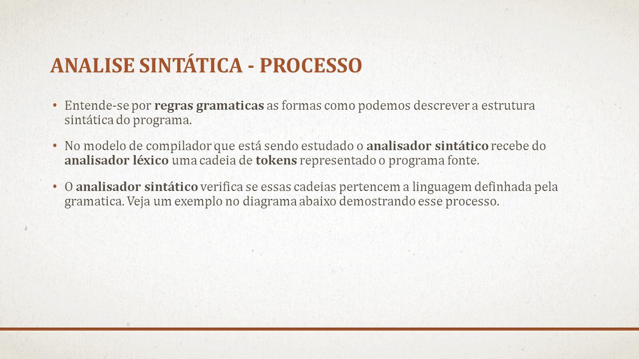 ANALISE SINTÁTICA - PROCESSO Entende-se por regras gramaticas as formas como podemos descrever a estrutura sintática do programa. No modelo de compila